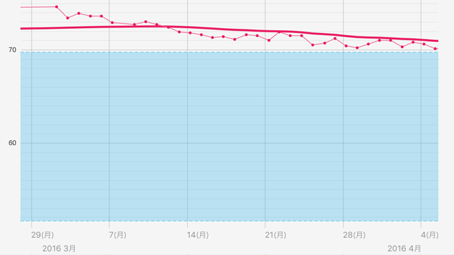 1ヶ月間の体重推移