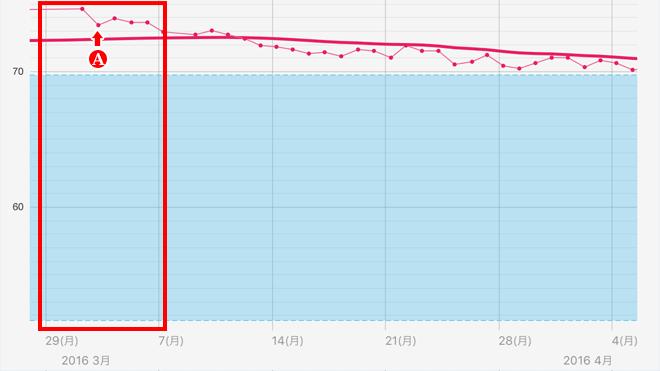 体重推移:第1週目(3月1日~3月7日)