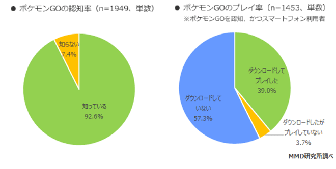 ポケモンGoの認知度は9割超、利用率も約4割