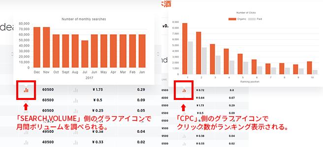 Ubersuggestの「SEARCH VOLUME」と「CPC」のグラフのアイコンにマウスを置くと月間ボリュームやキーワードのクリック数が詳細に表示される